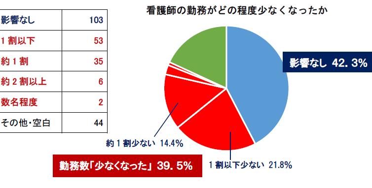 COVID19一斉休校で看護職員勤務4割減少(大阪府保険医協会調査)