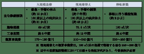 神戸市西市民病院、新築移転、230〜260億円