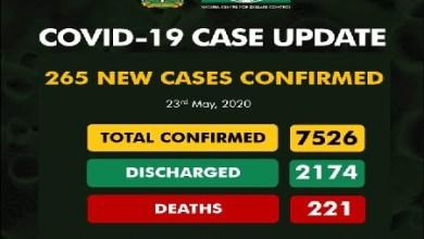 Photo of Nigeria Confirms 265 New Coronavirus Cases, Total Rises To 7,526