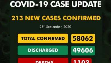 Photo of COVID-19: NCDC Confirms 213 New Cases, Total Now 58,062