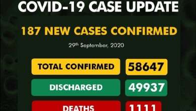 Photo of Nigeria Records 187 New COVID-19 Cases, Total Now 58,647