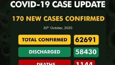 Photo of COVID-19: NCDC Confirms 170 New Cases, Total Rises To 62,691
