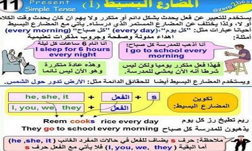 جميع قواعد اللغه الانجليزيه بطريقه مبسطه