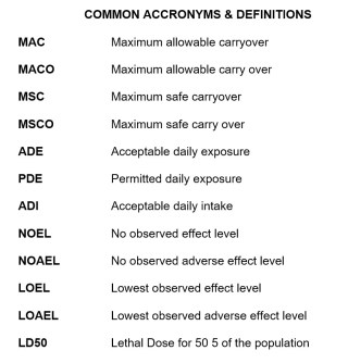 Common Acronyms and Definitions
