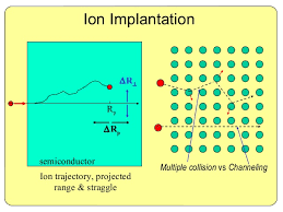 Ion Implantation applications