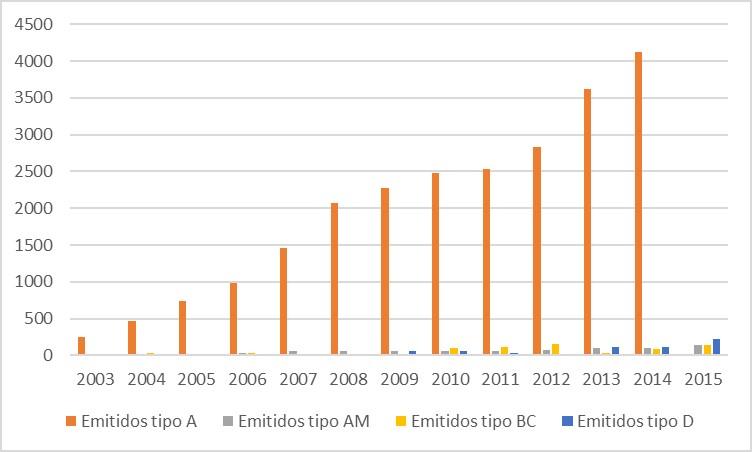 Número de informes motivados por tipología