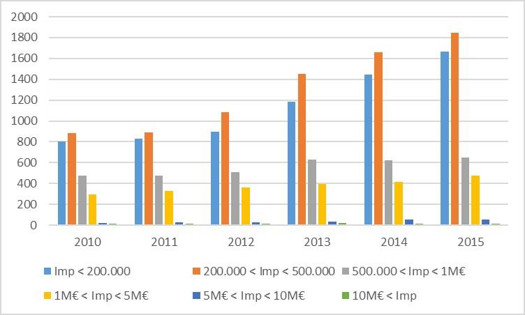 Número de informes motivados emitidos por tramos de gasto ejecutado anual