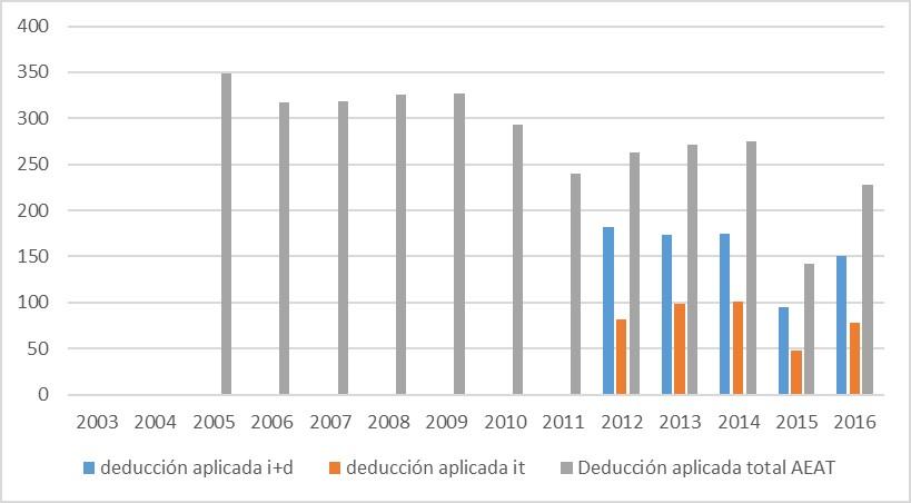 Deducción fiscal por I+D+i aplicada por calificación según datos de la AEAT
