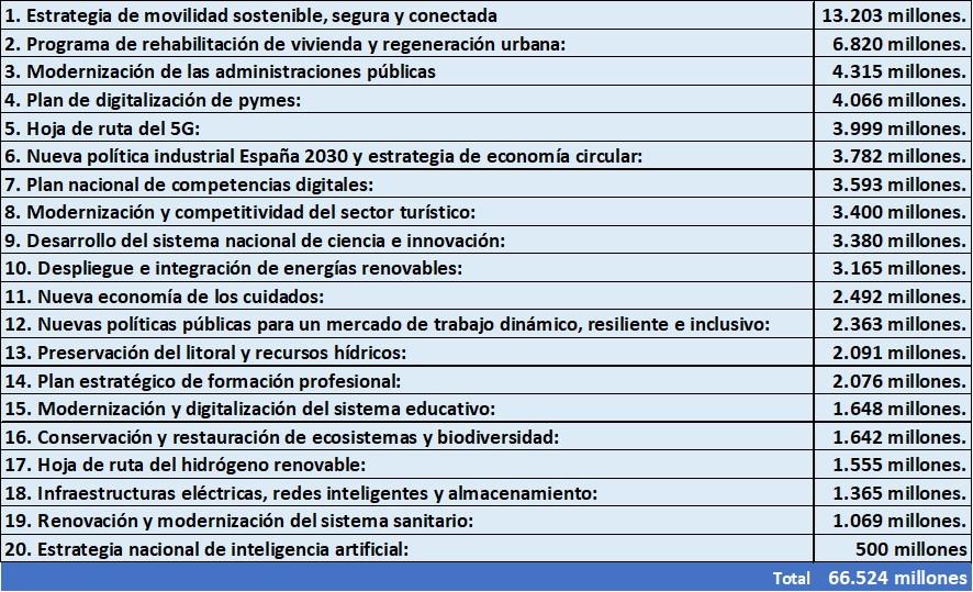 programas inversión fondos europeos recuperación
