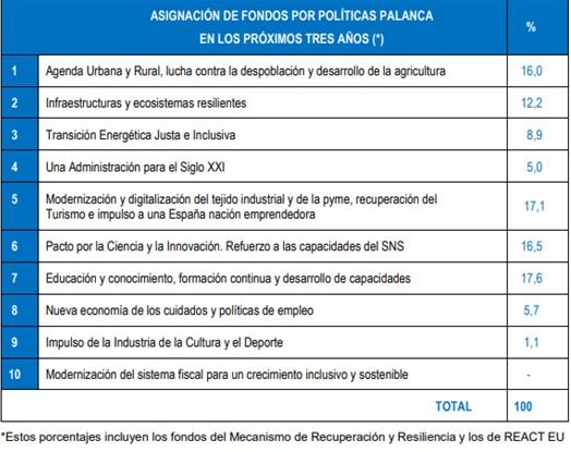 reparto de fondos España Puede