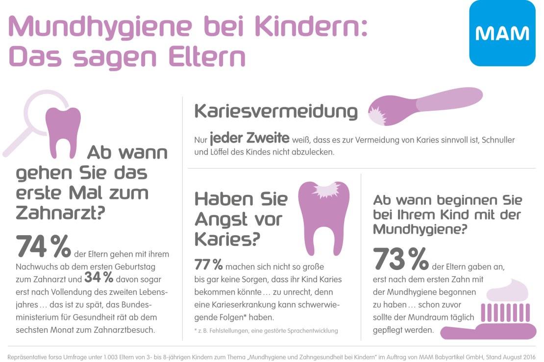 160923_MAM_Zahnradar_Infografik_Web