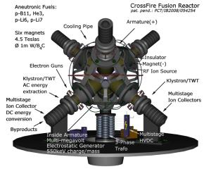 CrossFire Fusion Reactor¹   Nuclear Fusion Reactor