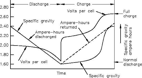 Gravity Lead Battery Specific Acid Voltage Chart