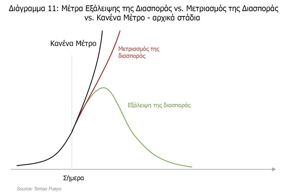 Μέτρα Εξάλειψης της Διασποράς vs. Μετριασμός της Διασποράς vs. Κανένα Μέτρο - αρχικά στάδια