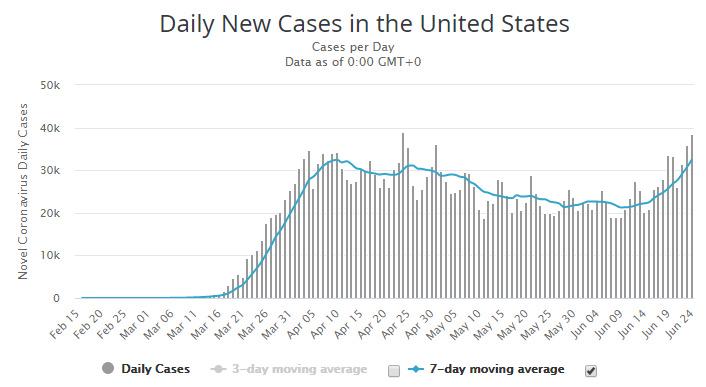 ΗΠΑ: Κοντά σε επίπεδο ρεκόρ τα κρούσματα κορονοϊού σε ένα 24ωρο