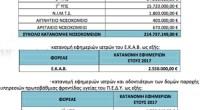 Αυξημένο κατά 9,48 εκατομμύρια ευρώ, είναι το συμπληρωματικό κονδύλι για εφημερίες που ενέκρινε το υπουργείο Υγείας.