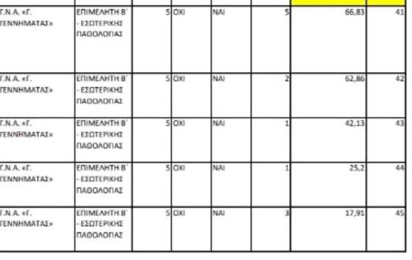 45 υποψήφιοι επιμελητές Β για 5 θέσεις στο Γενικό Κρατικό Αθηνών