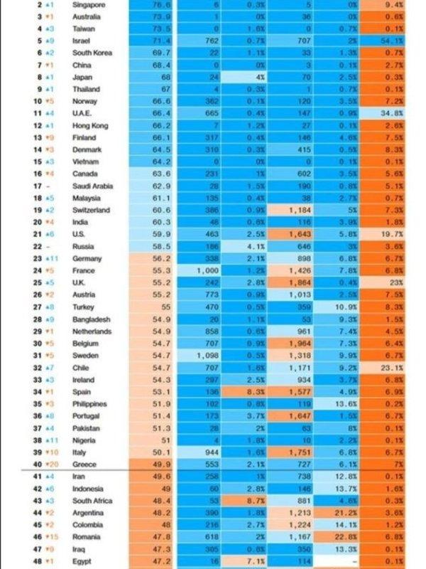 Κορωνοϊός: Η Ελλάδα έχασε 20 θέσεις στην αντιμετώπιση της πανδημίας