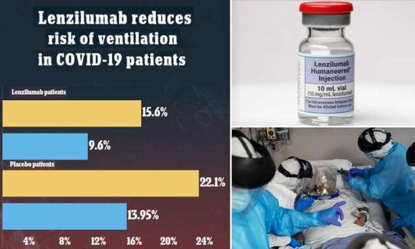 Κορωνοϊός: Νέο υπό δοκιμή φάρμακο, (lenzilumab) μειώνει τον κίνδυνο διασωλήνωσης