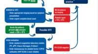 Αλγόριθμος για τη διάγνωση και τη θεραπευτική αντιμετώπιση του συνδρόμου VITT, όπως προτείνεται από την ISTH (International Society on Thrombosis and Haemostasis).