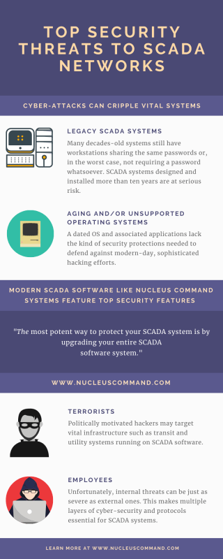 Security threats to SCADA systems chart