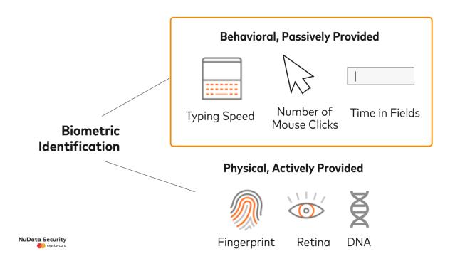 Passive Behavioral Biometrics for Login