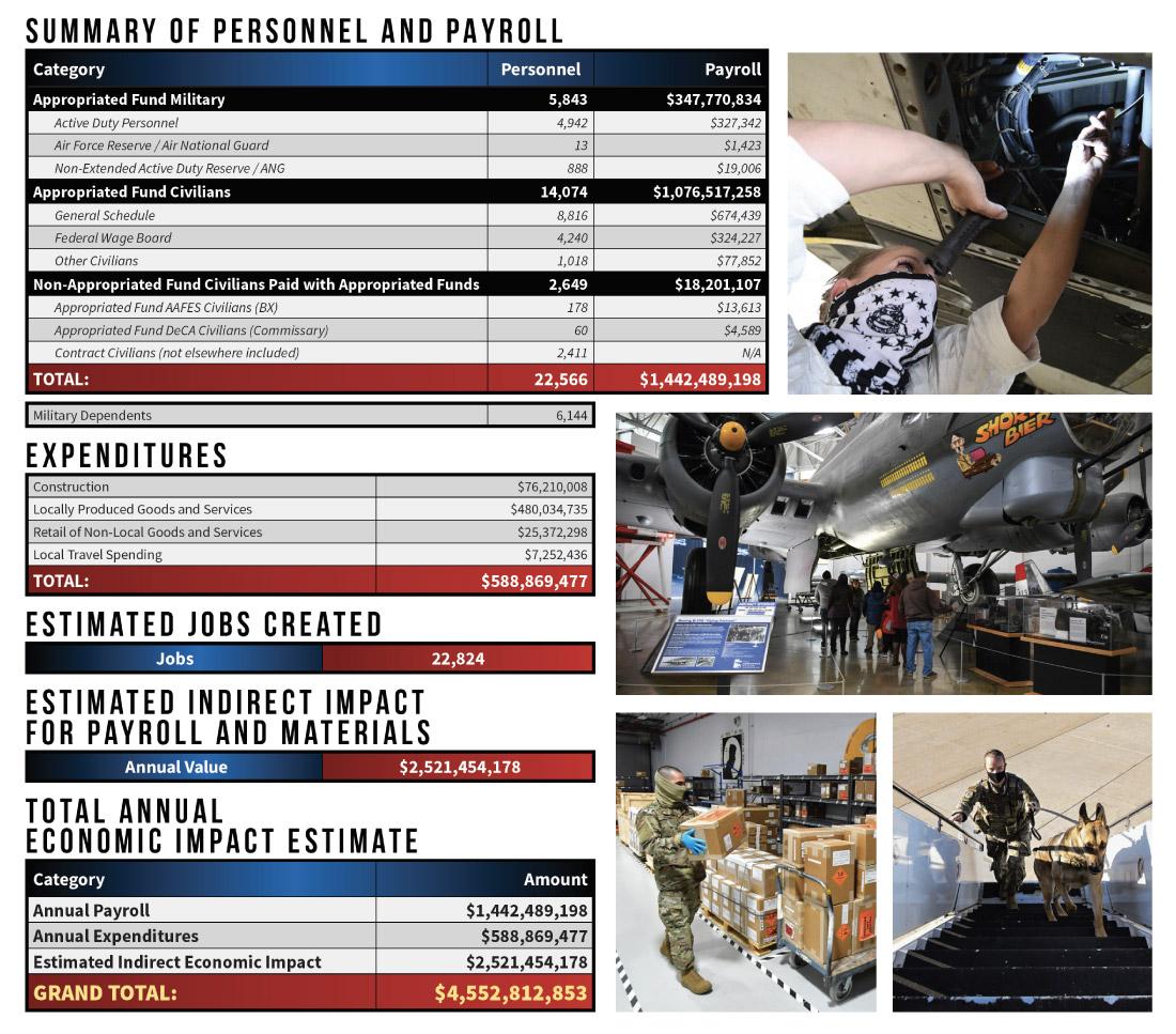 Hill AFB Economic Impact Statement