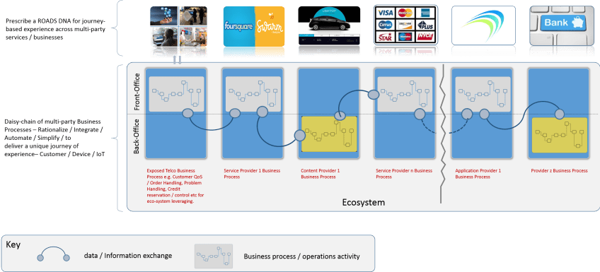 Business process chain for Digital Services