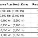 Range of Nuclear Missiles