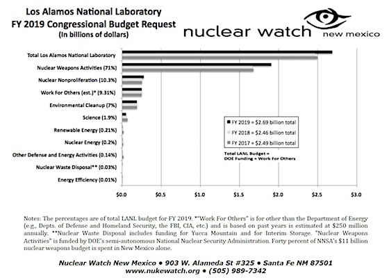 Los Alamos National Lab – NukeWatch NM
