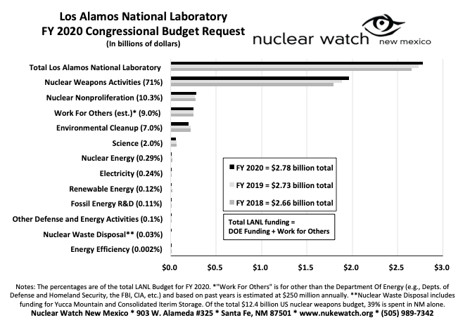 Nuclear Weapons Spending at Los Alamos Is 71% of Annual