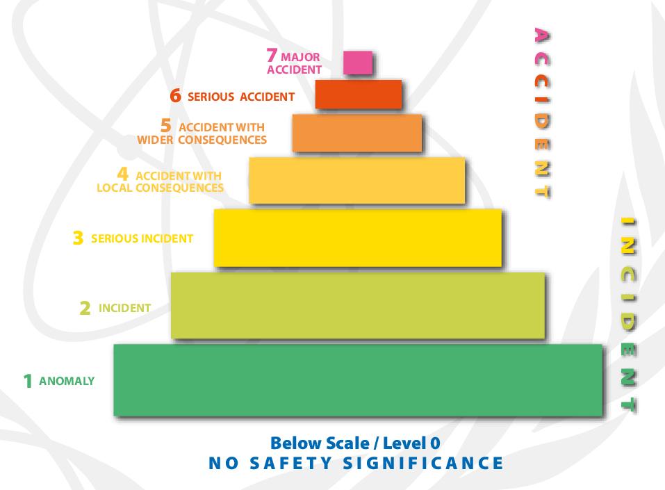 Die INES-Skala