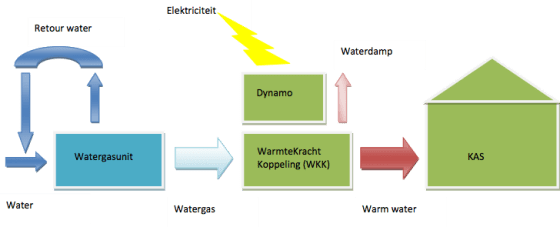 wkkwater