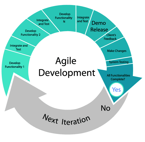 AGILE DEVELOPMENT PDF