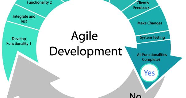 Common Mistakes Agile Software Development Teams Make
