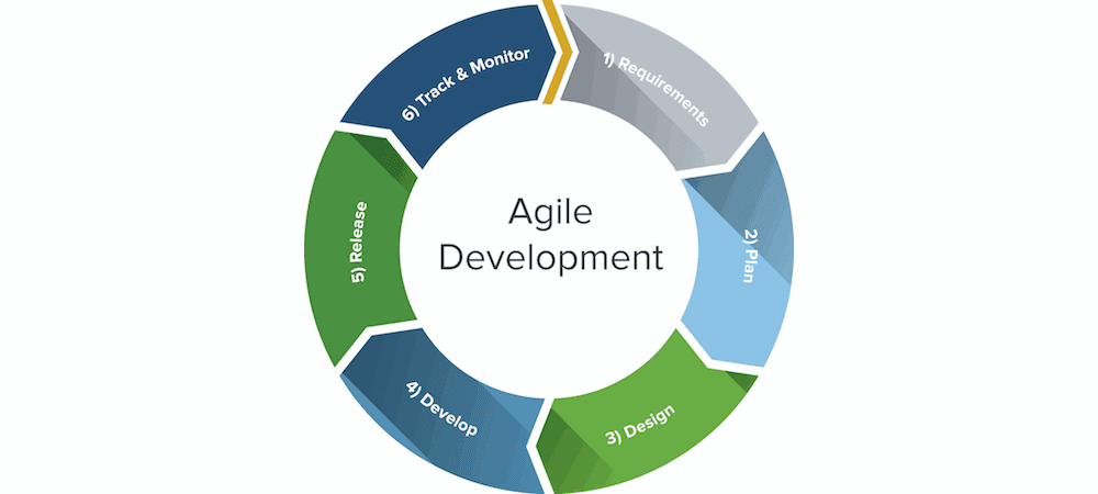 Wide agile lifecycle number8 for Sdlc vs scrum