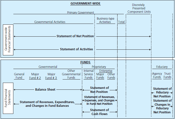 The GASB Integrated Accounting and Financial Reporting Model