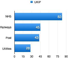 state UKIP