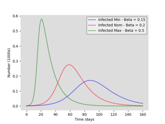 Mitigation effects on number of infected