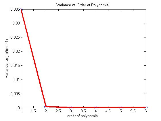 Optimum order of polynomial for regression