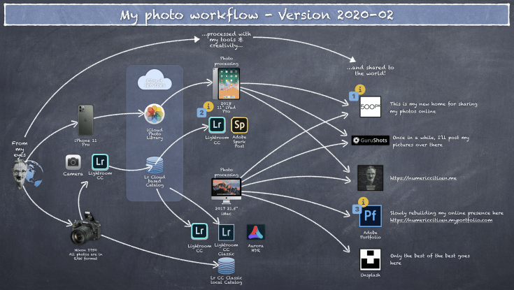 My current photo processing workflow as of 2020-02
