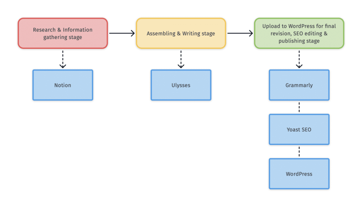 Macro view of my blogger workflow