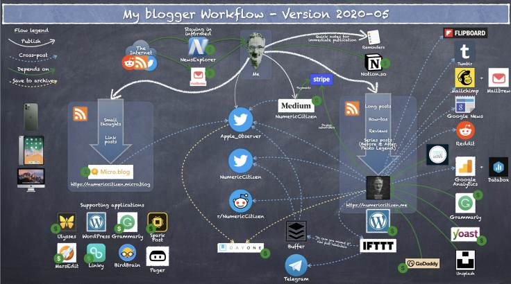 My blogger workflow as of 2020-05