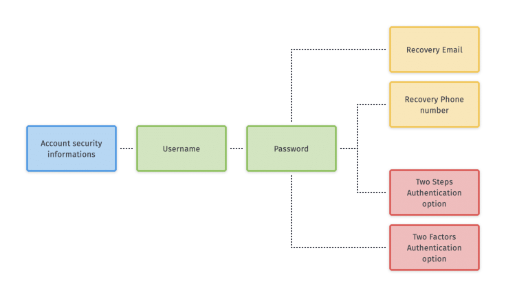 Typical account security features