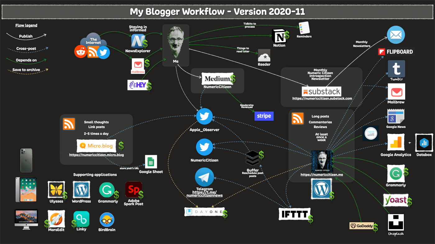 My Blogger Workflow