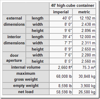 dimensiones de un container high cube de 40 pies