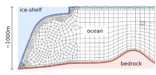 Vertical mesh distribution under the ice-shelf