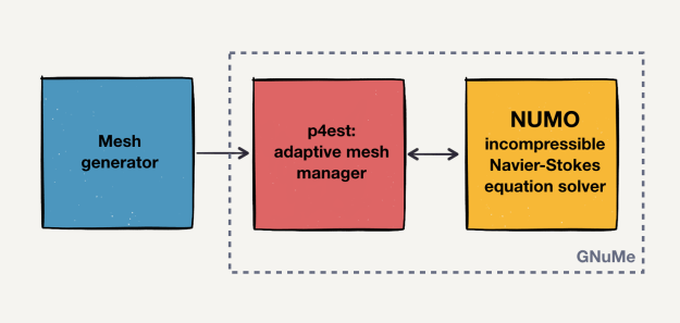 Diagram explaining flowchart of mesh information in NUMO