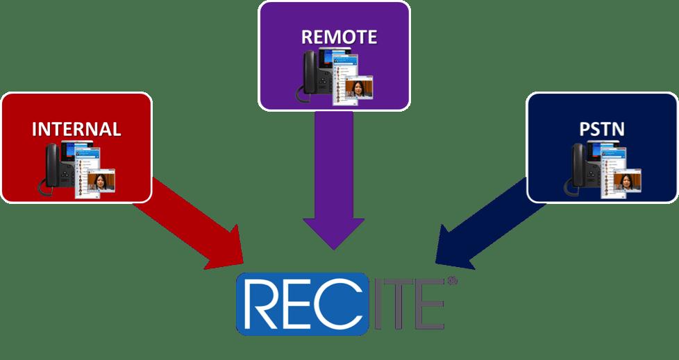 Cisco Call Recording