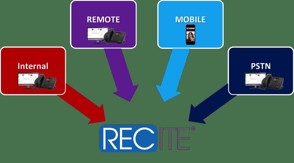Shoretel Call Recording Diagram